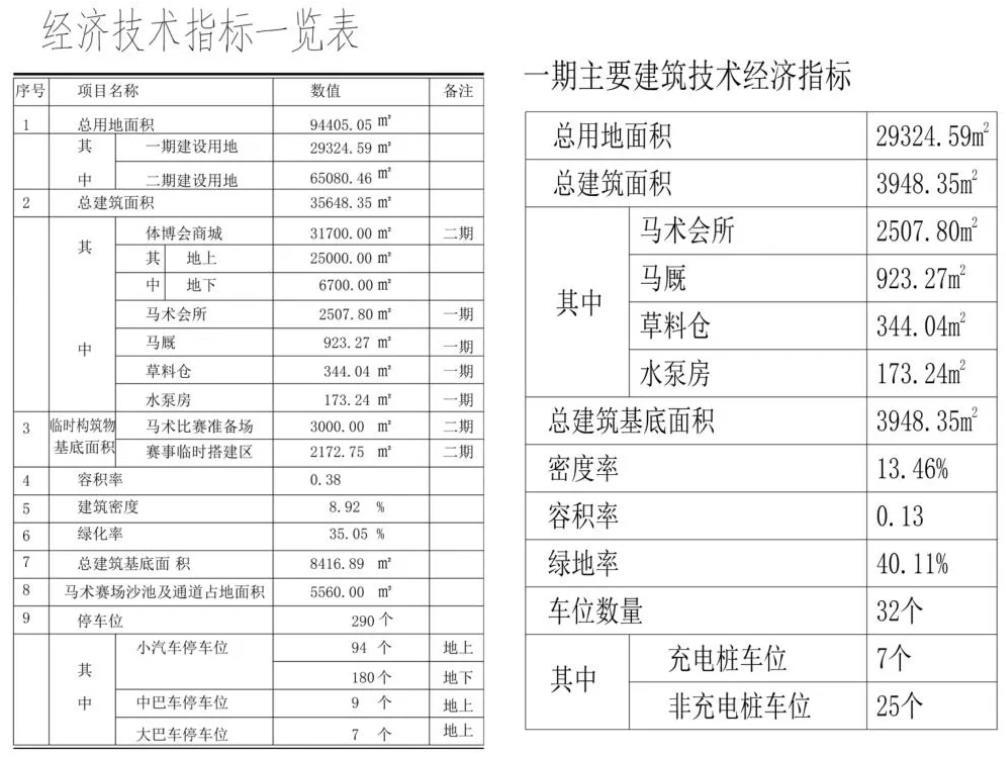 经济技术指标表